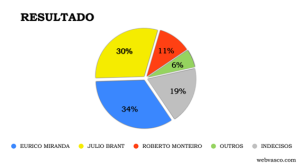 pesquisa webvasco 2 - eleições 2014