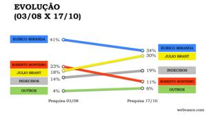 pesquisa webvasco 3 - eleições 2014