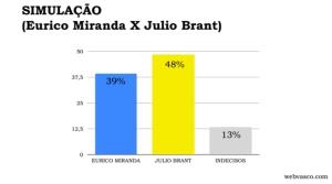 pesquisa webvasco 4 - eleições 2014